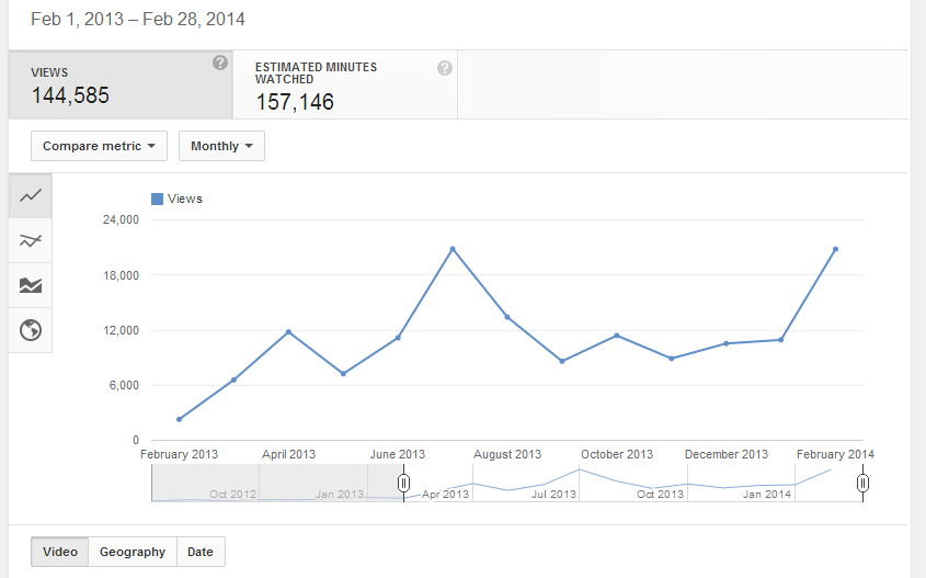 Total Views: Feb 2013 - Feb 2014