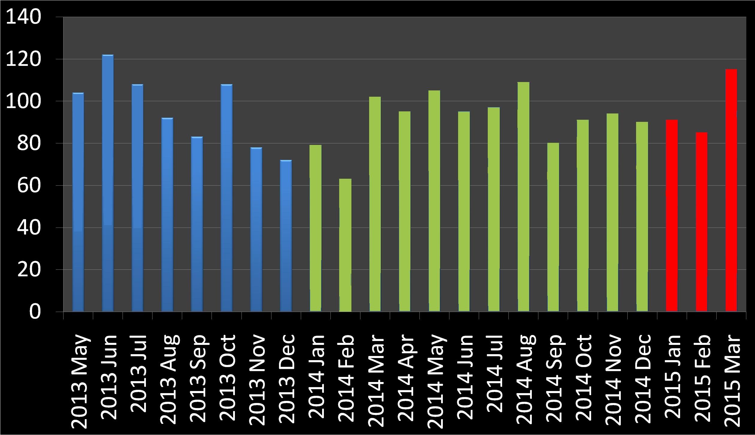 Deaths 2013 june 122 deaths 2013 july 108 deaths 2013 august 92 deaths