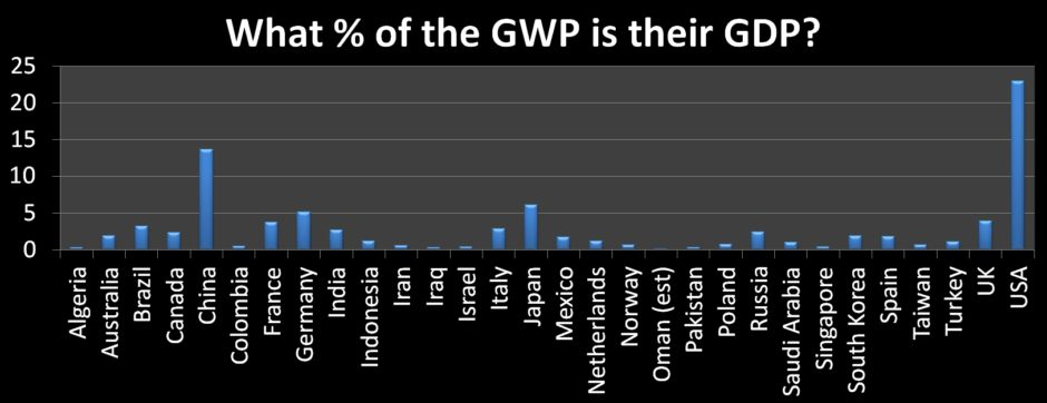 Top 30 GDP Percent of GWP