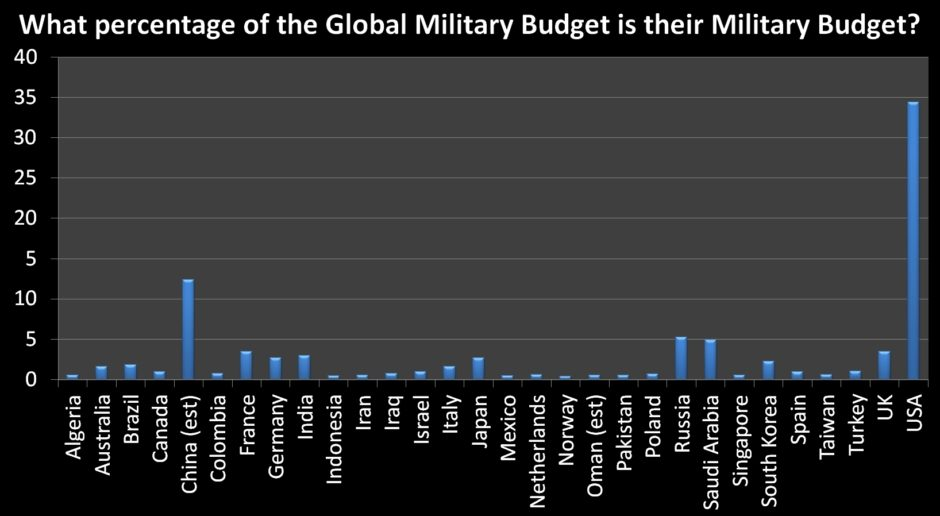 Top 30 Percent of Global Military Budget 1