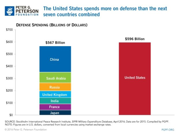 usa crazy defense spending
